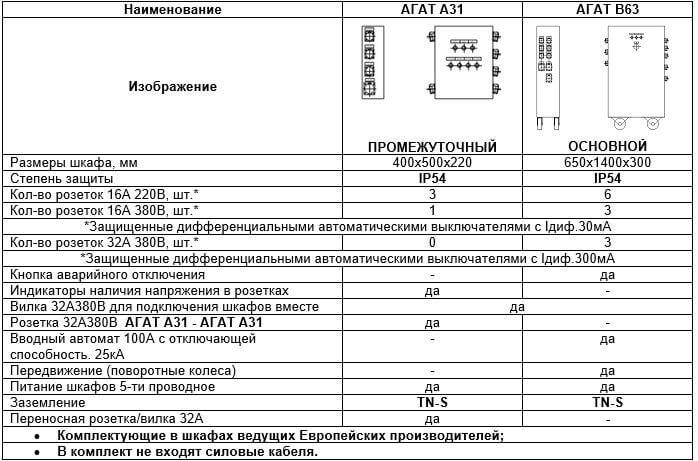 технические характеристики распределительного электрического щита АГАТ